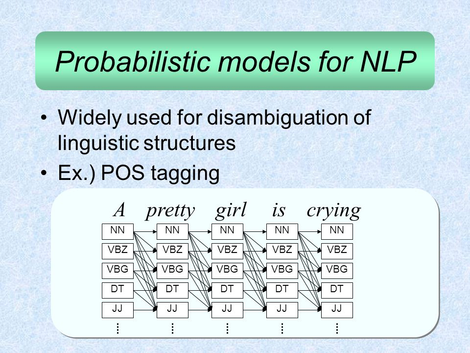 Probabilistic models for NLP Widely used for disambiguation of linguistic structures Ex.) POS tagging A pretty girl is crying NN DT VBZ JJ VBG NN DT V