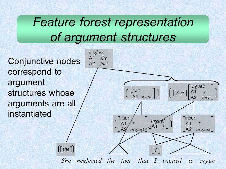 Feature forest representation of argument structures fact A1 want fact argue2 A1 A2 want A1 A2 argue1 I A1 She neglected the fact that I wanted to arg