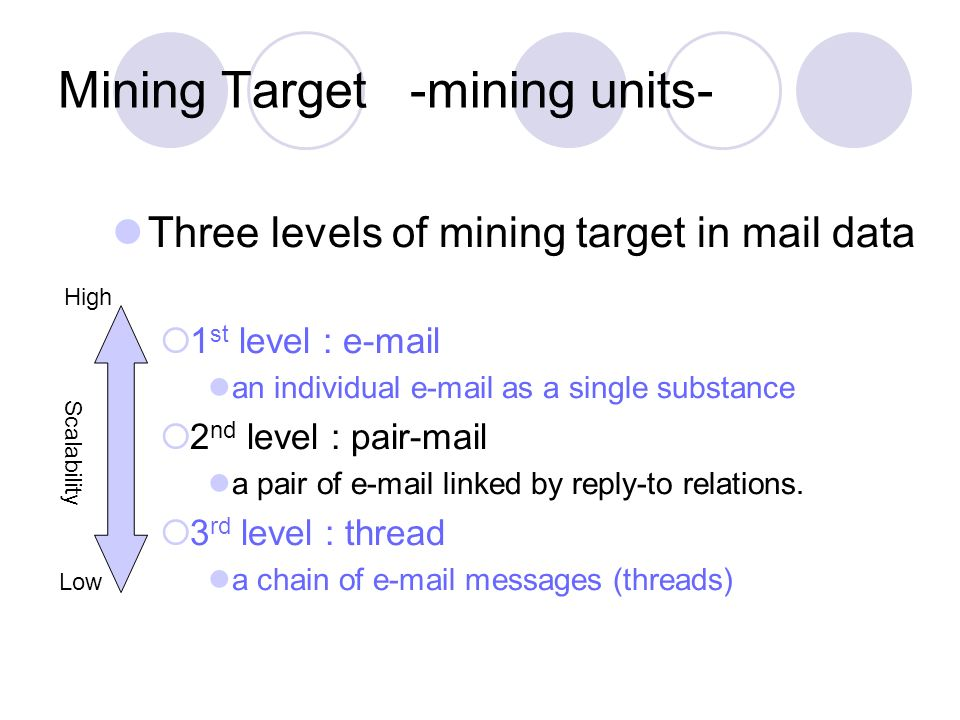 Mining Target -mining units- Three levels of mining target in mail data 1 st level : e-mail an individual e-mail as a single substance 2 nd level : pair-mail a pair of e-mail linked by reply-to relations.