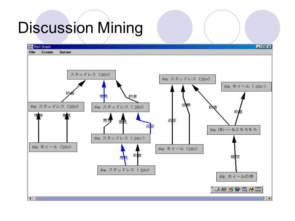Discussion Mining