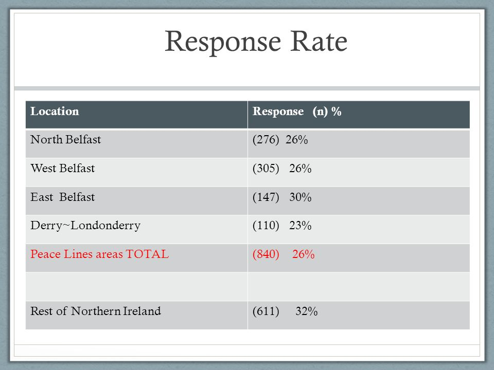 Response Rate LocationResponse (n) % North Belfast(276) 26% West Belfast(305) 26% East Belfast(147) 30% Derry~Londonderry(110) 23% Peace Lines areas TOTAL(840) 26% Rest of Northern Ireland(611) 32%