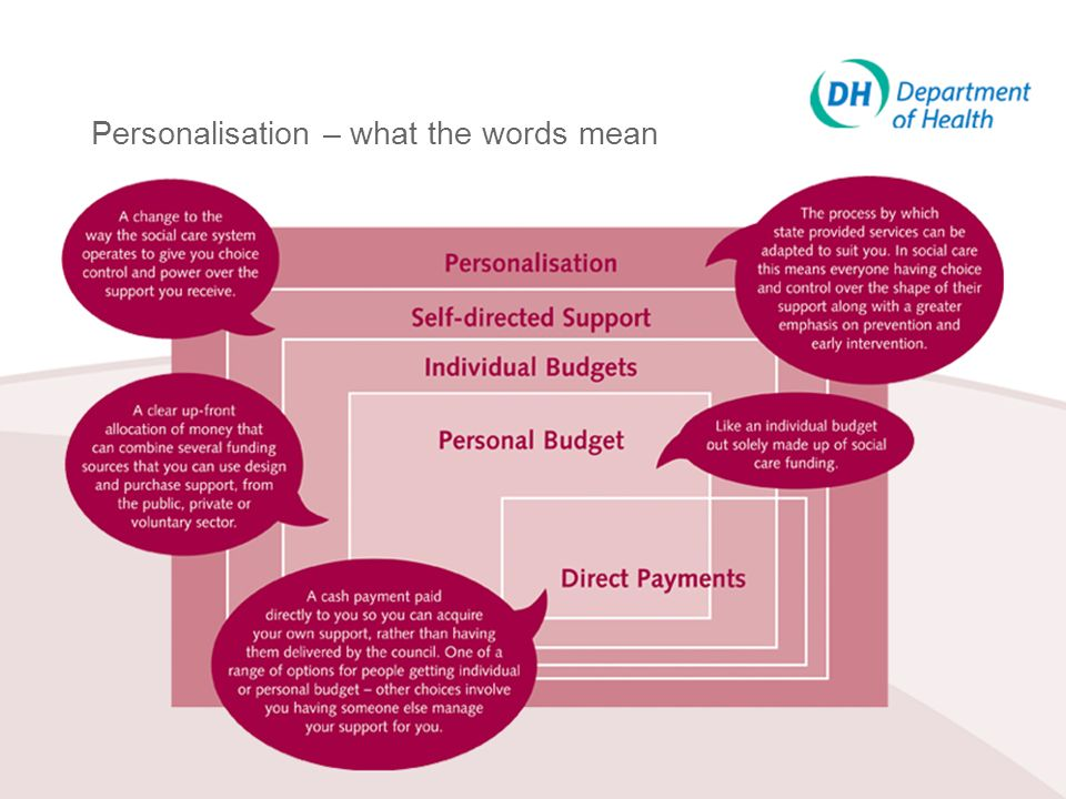 Personalisation – what the words mean