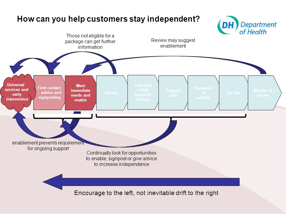 How can you help customers stay independent? First contact - advice and signposting Meet immediate needs and enable Assess Calculate initial personal