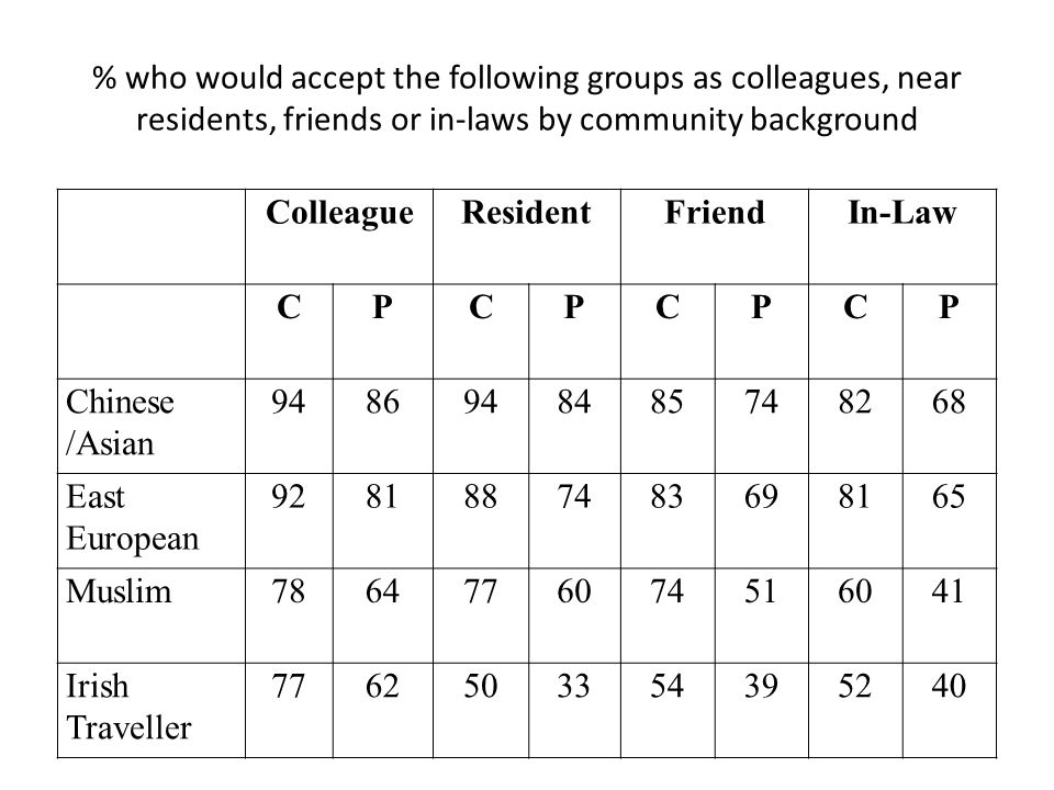 % who would accept the following groups as colleagues, near residents, friends or in-laws by community background ColleagueResidentFriendIn-Law CPCPCPCP Chinese /Asian 9486948485748268 East European 9281887483698165 Muslim7864776074516041 Irish Traveller 7762503354395240