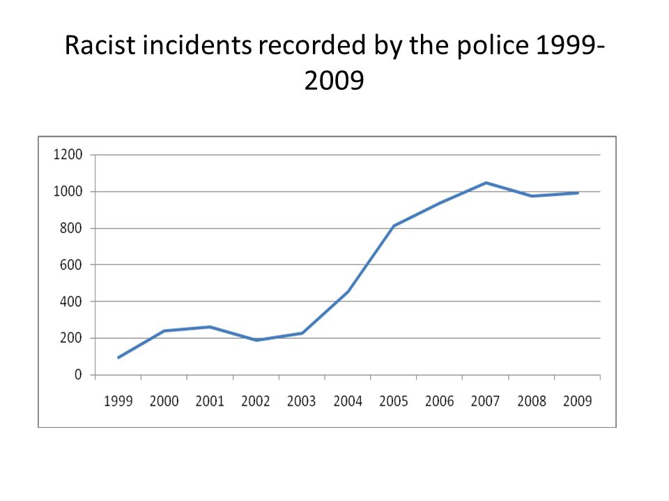 Racist incidents recorded by the police