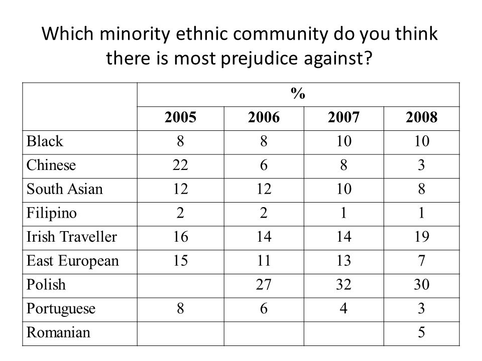 Which minority ethnic community do you think there is most prejudice against? % 2005200620072008 Black8810 Chinese22683 South Asian12 108 Filipino2211