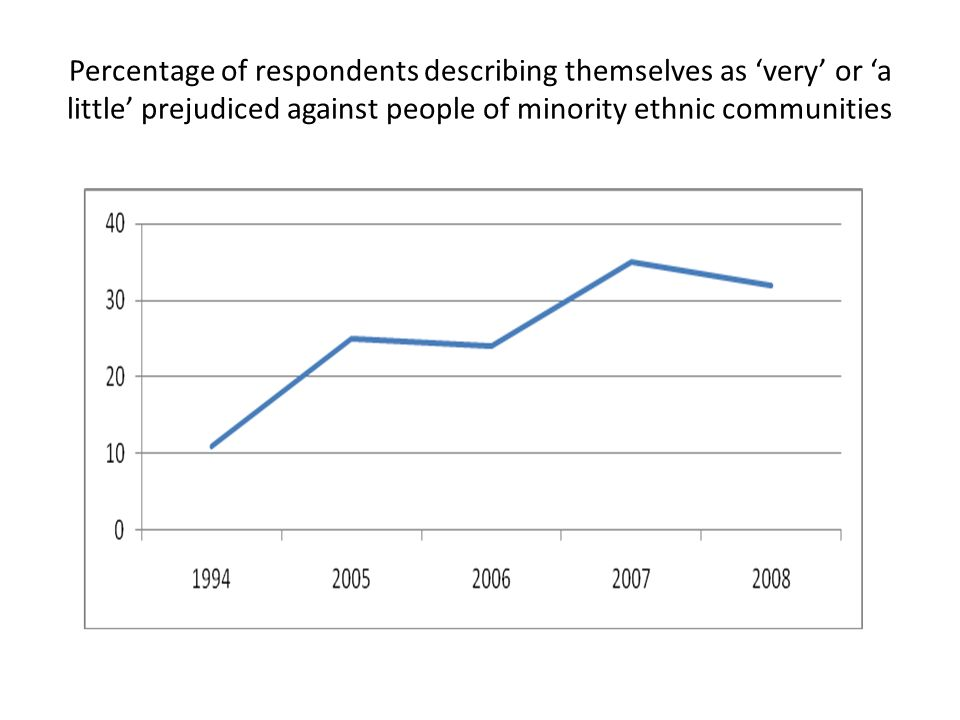 Percentage of respondents describing themselves as very or a little prejudiced against people of minority ethnic communities