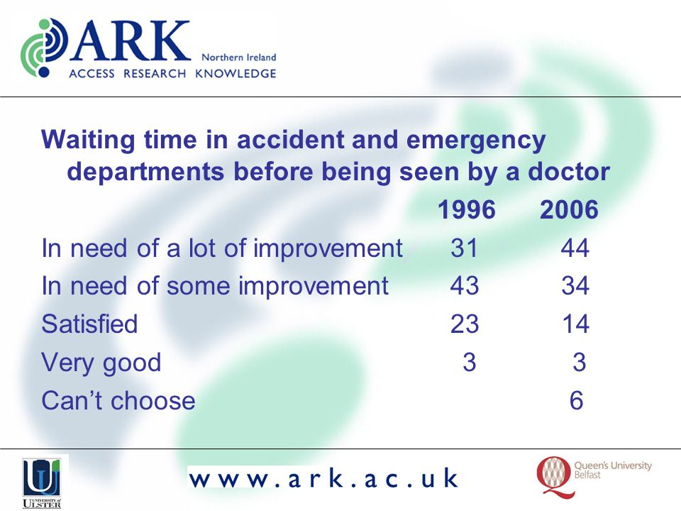 Waiting time in accident and emergency departments before being seen by a doctor 1996 2006 In need of a lot of improvement 31 44 In need of some impro