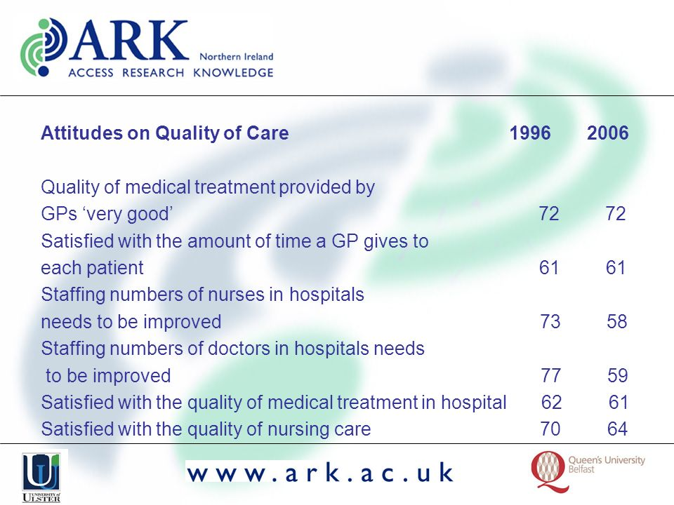 Attitudes on Quality of Care 1996 2006 Quality of medical treatment provided by GPs very good 72 72 Satisfied with the amount of time a GP gives to ea