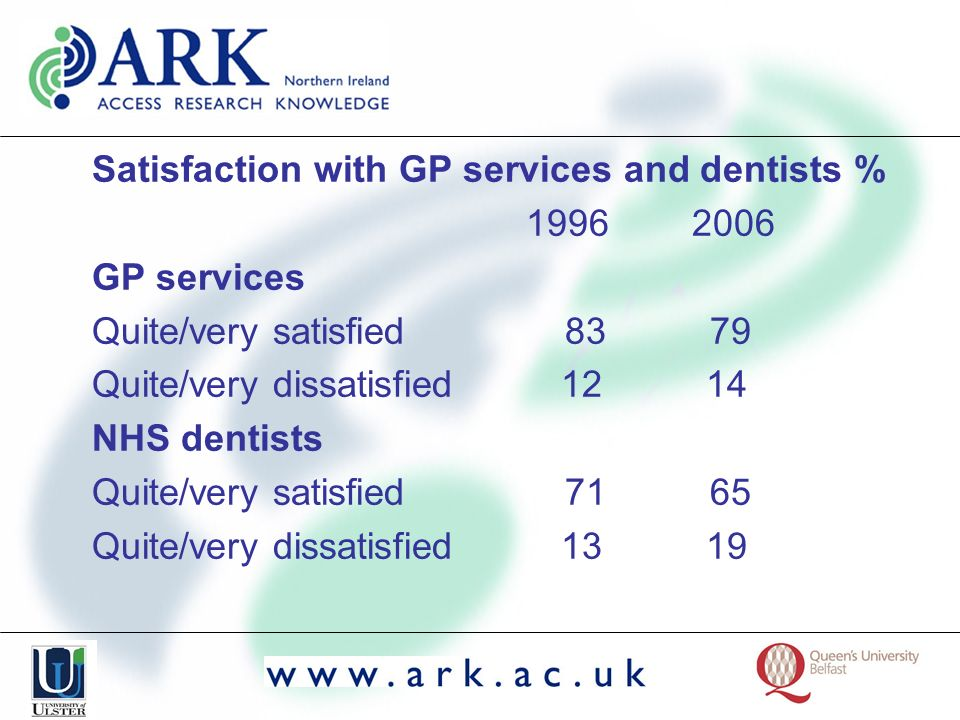 Satisfaction with GP services and dentists % 1996 2006 GP services Quite/very satisfied 83 79 Quite/very dissatisfied 12 14 NHS dentists Quite/very sa