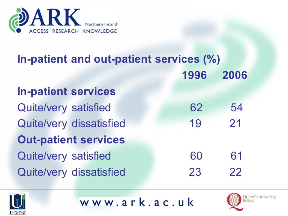 In-patient and out-patient services (%) 1996 2006 In-patient services Quite/very satisfied 62 54 Quite/very dissatisfied 19 21 Out-patient services Qu