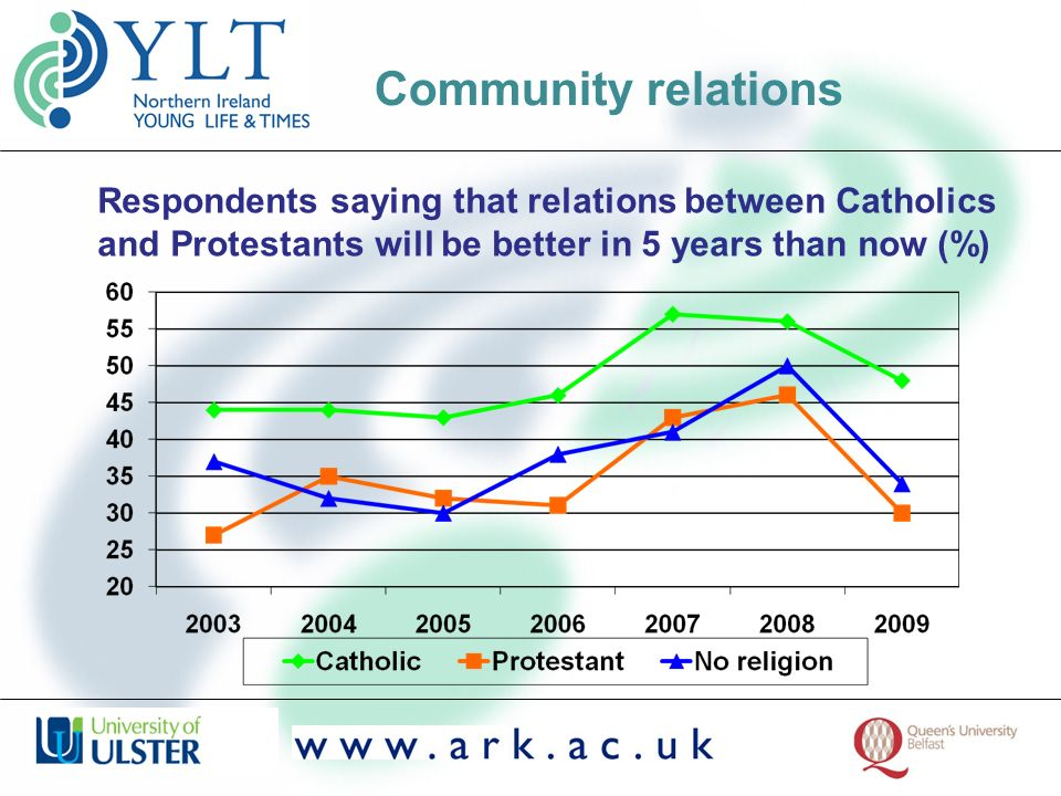 Respondents saying that relations between Catholics and Protestants will be better in 5 years than now (%) Community relations