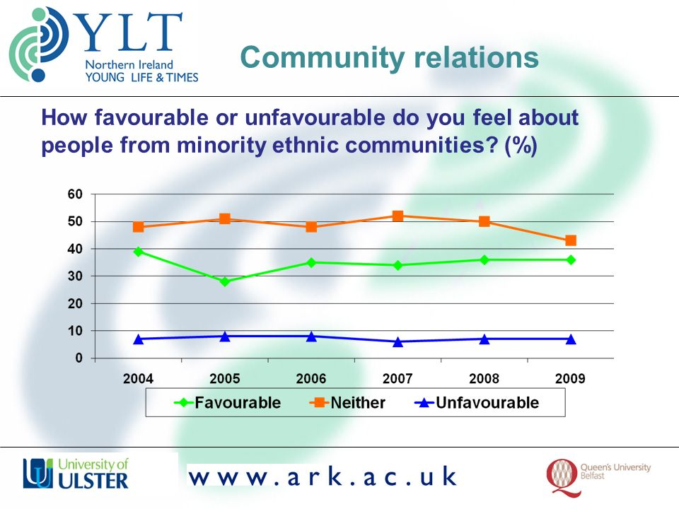 How favourable or unfavourable do you feel about people from minority ethnic communities? (%) Community relations