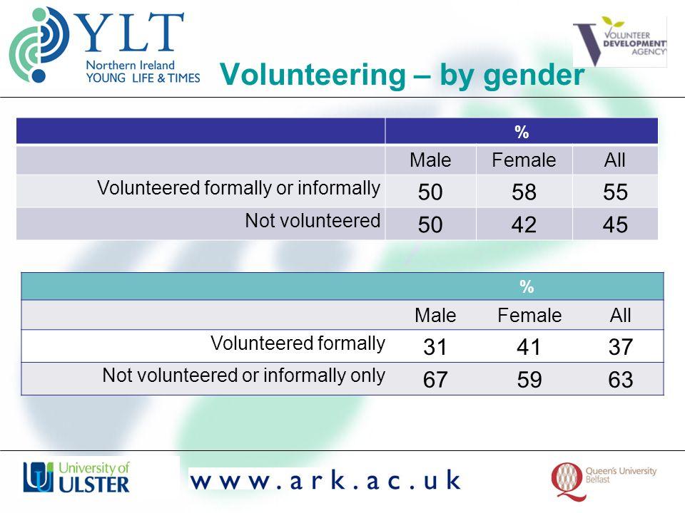 Volunteering – by gender % MaleFemaleAll Volunteered formally or informally 505855 Not volunteered 504245 % MaleFemaleAll Volunteered formally 314137