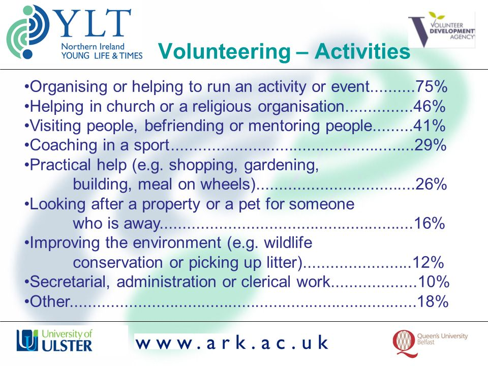 Volunteering – Activities Organising or helping to run an activity or event..........75% Helping in church or a religious organisation...............46% Visiting people, befriending or mentoring people.........41% Coaching in a sport......................................................29% Practical help (e.g.