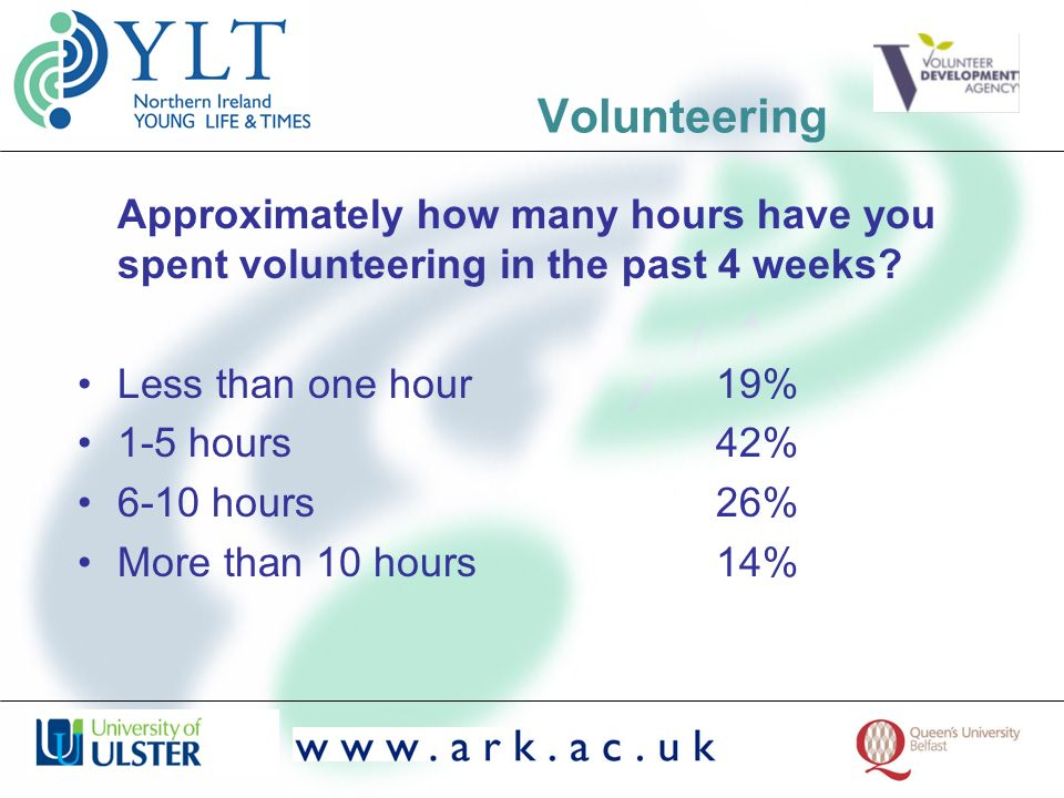 Volunteering Approximately how many hours have you spent volunteering in the past 4 weeks? Less than one hour19% 1-5 hours42% 6-10 hours26% More than