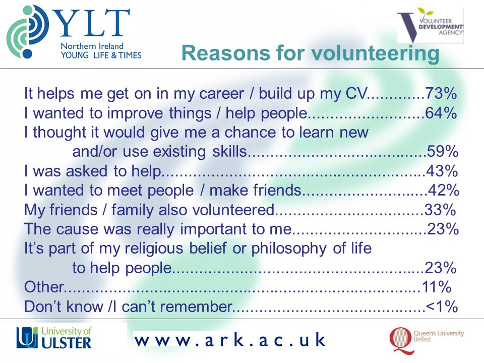 Reasons for volunteering It helps me get on in my career / build up my CV.............73% I wanted to improve things / help people....................