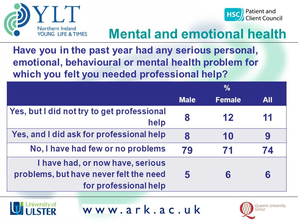Mental and emotional health % MaleFemaleAll Yes, but I did not try to get professional help 81211 Yes, and I did ask for professional help 8109 No, I