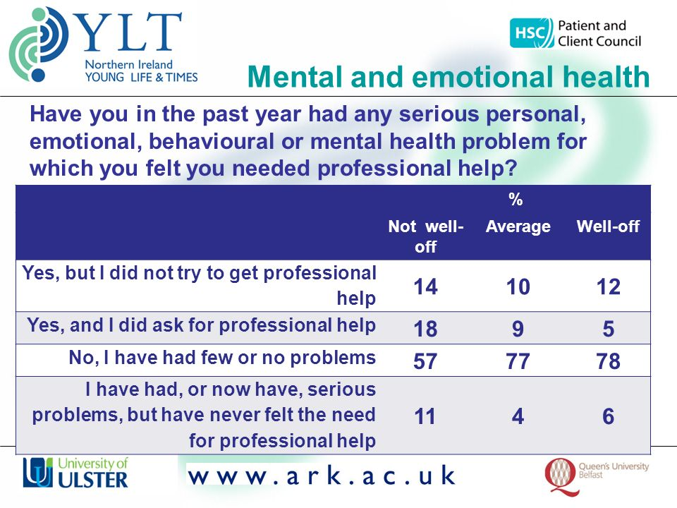 Mental and emotional health % Not well- off AverageWell-off Yes, but I did not try to get professional help 141012 Yes, and I did ask for professional help 1895 No, I have had few or no problems 577778 I have had, or now have, serious problems, but have never felt the need for professional help 1146 Have you in the past year had any serious personal, emotional, behavioural or mental health problem for which you felt you needed professional help