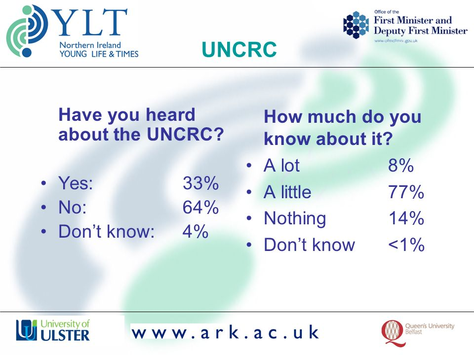 UNCRC Have you heard about the UNCRC? Yes: 33% No: 64% Dont know: 4% How much do you know about it? A lot8% A little77% Nothing14% Dont know<1%