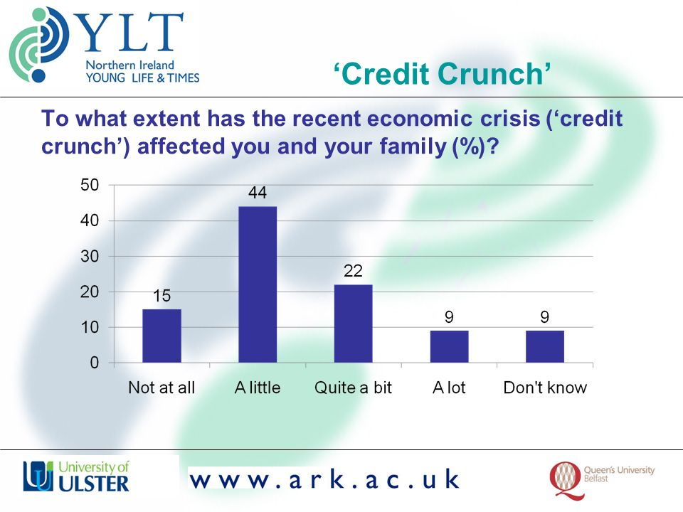 To what extent has the recent economic crisis (credit crunch) affected you and your family (%).