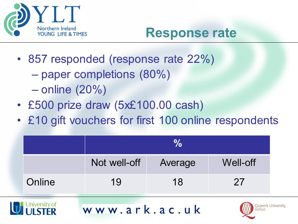 Response rate 857 responded (response rate 22%) –paper completions (80%) –online (20%) £500 prize draw (5x£100.00 cash) £10 gift vouchers for first 100 online respondents % Not well-offAverageWell-off Online191827