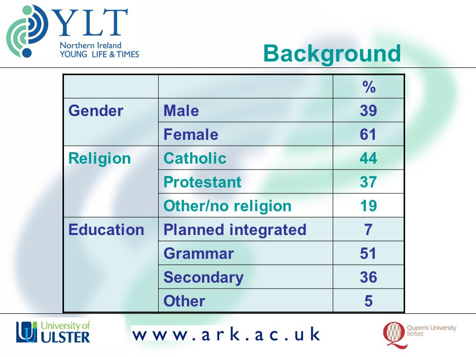 % GenderMale39 Female61 ReligionCatholic44 Protestant37 Other/no religion19 EducationPlanned integrated7 Grammar51 Secondary36 Other5 Background