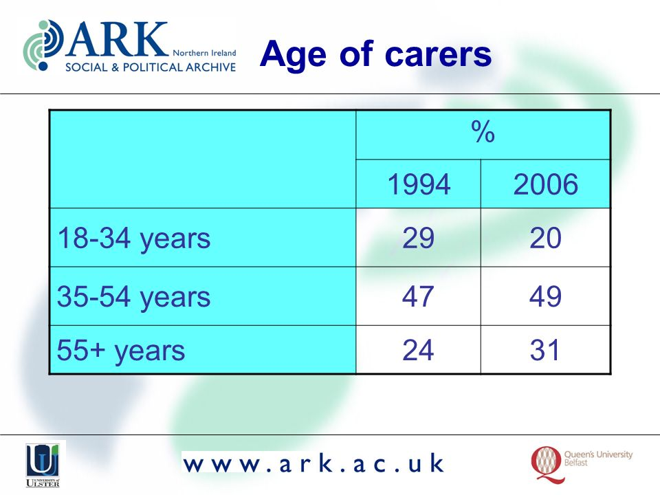 Age of carers % 19942006 18-34 years2920 35-54 years4749 55+ years2431