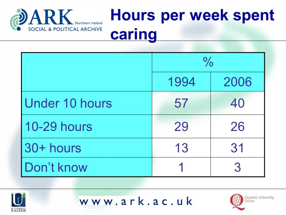 Hours per week spent caring % 19942006 Under 10 hours5740 10-29 hours2926 30+ hours1331 Dont know13