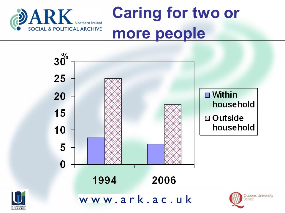 Caring for two or more people