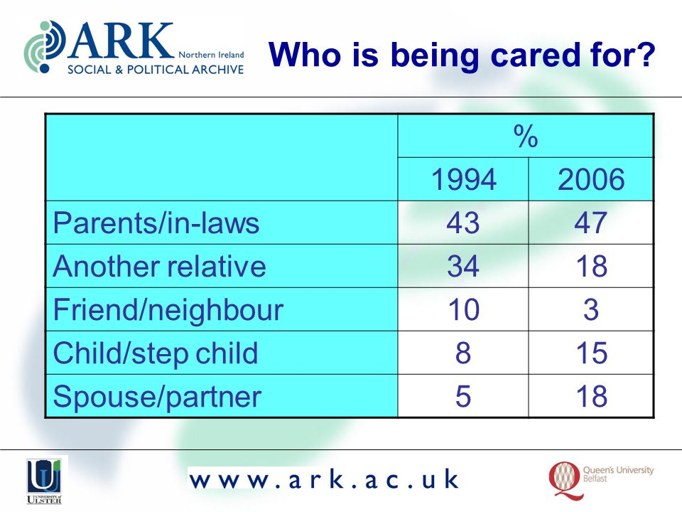 Who is being cared for.