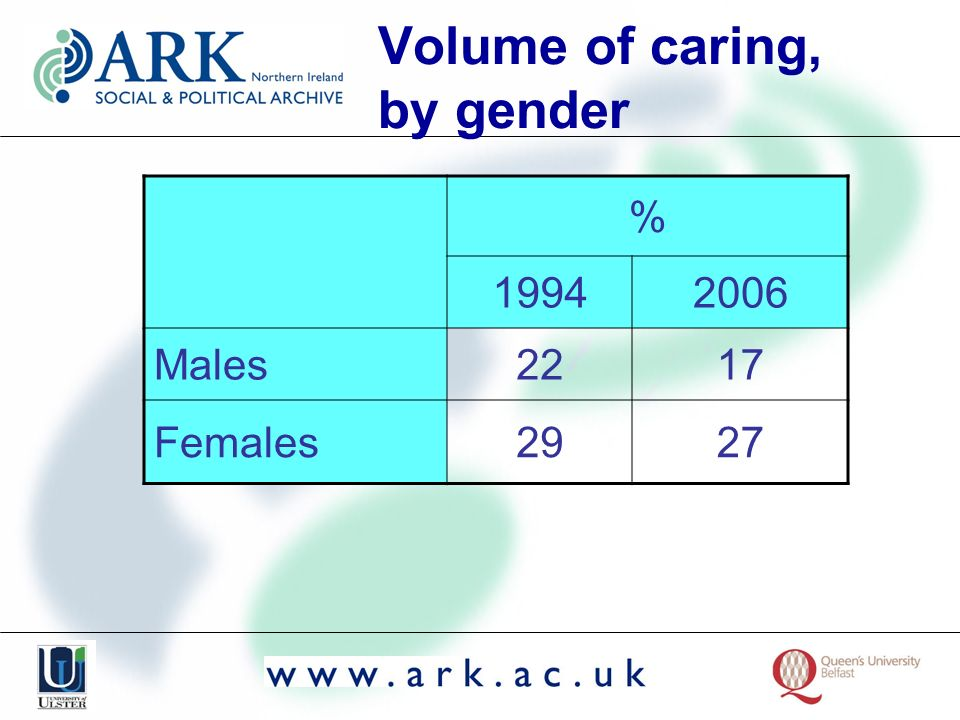 Volume of caring, by gender % 19942006 Males2217 Females2927