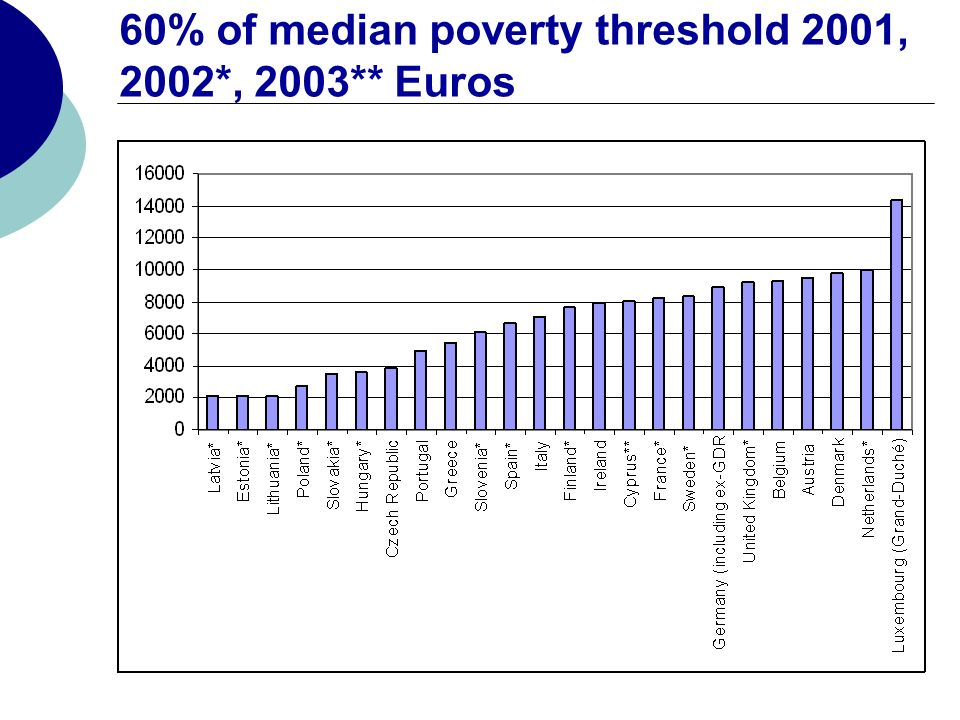 60% of median poverty threshold 2001, 2002*, 2003** Euros