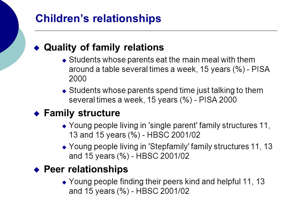 Childrens relationships Quality of family relations Students whose parents eat the main meal with them around a table several times a week, 15 years (%) - PISA 2000 Students whose parents spend time just talking to them several times a week, 15 years (%) - PISA 2000 Family structure Young people living in single parent family structures 11, 13 and 15 years (%) - HBSC 2001/02 Young people living in Stepfamily family structures 11, 13 and 15 years (%) - HBSC 2001/02 Peer relationships Young people finding their peers kind and helpful 11, 13 and 15 years (%) - HBSC 2001/02