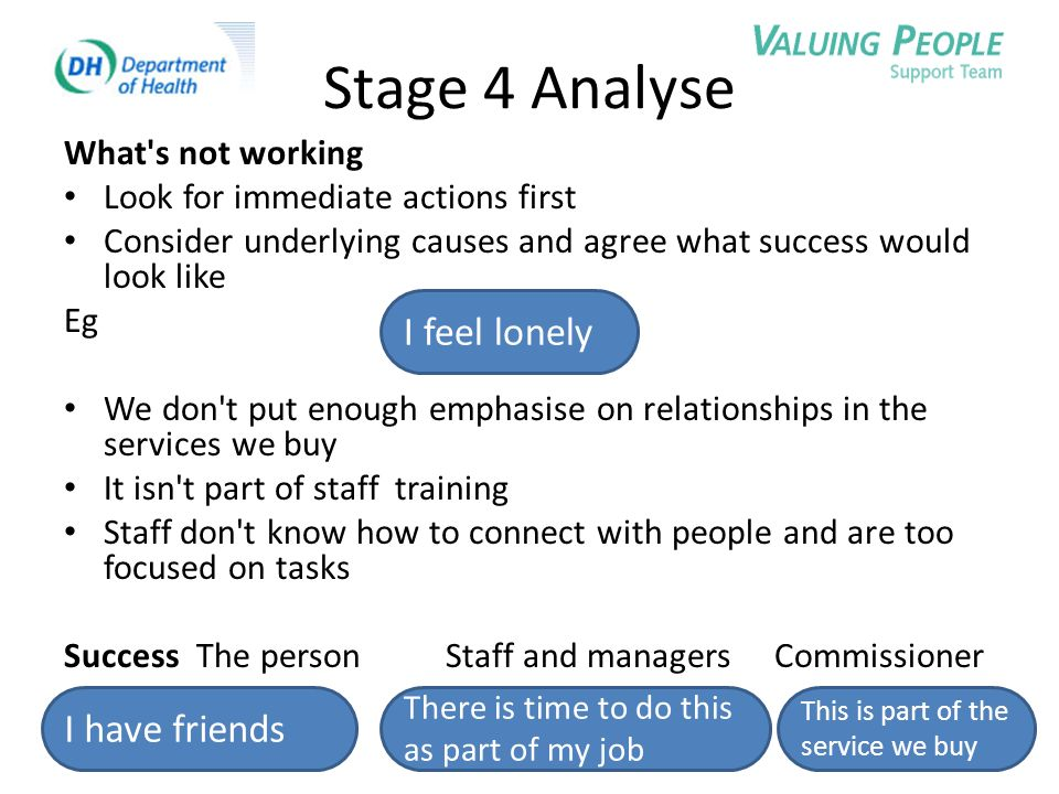 Stage 4 Analyse What's not working Look for immediate actions first Consider underlying causes and agree what success would look like Eg We don't put