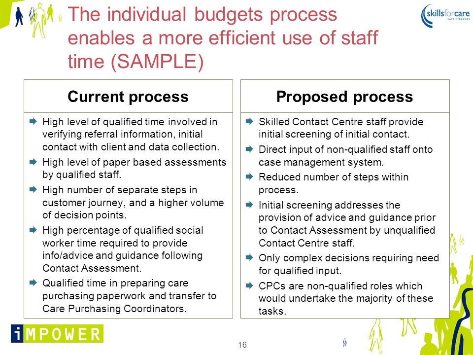 16 The individual budgets process enables a more efficient use of staff time (SAMPLE) Current process High level of qualified time involved in verifyi