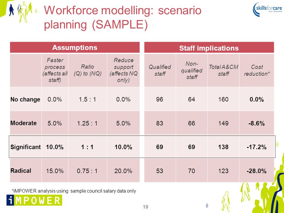 19 Workforce modelling: scenario planning (SAMPLE) Assumptions Faster process (affects all staff) Ratio (Q) to (NQ) Reduce support (affects NQ only) N