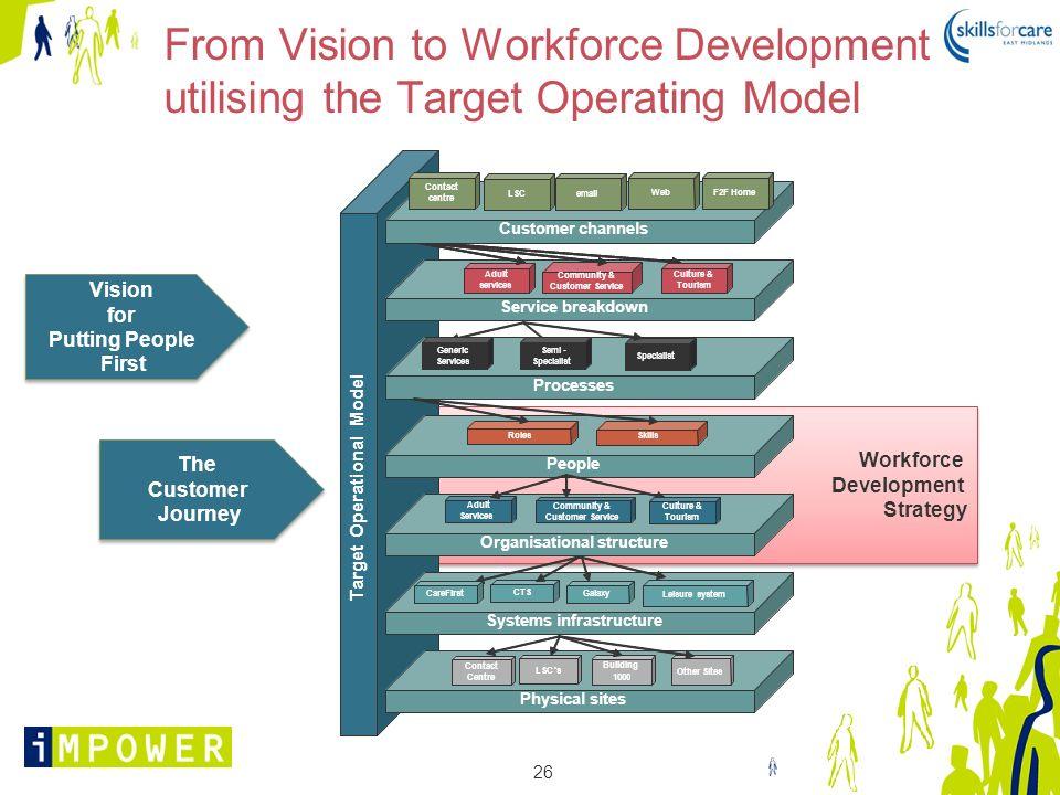 26 Workforce Development Strategy Workforce Development Strategy From Vision to Workforce Development utilising the Target Operating Model Vision for