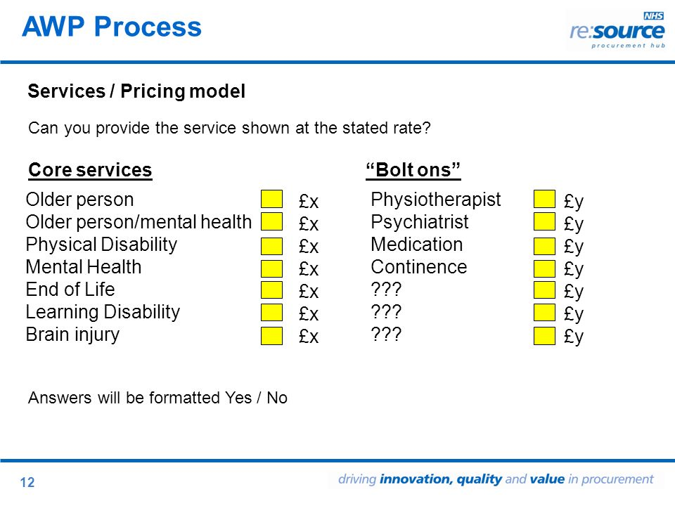 12 Services / Pricing model AWP Process Older person Older person/mental health Physical Disability Mental Health End of Life Learning Disability Brain injury Physiotherapist Psychiatrist Medication Continence .