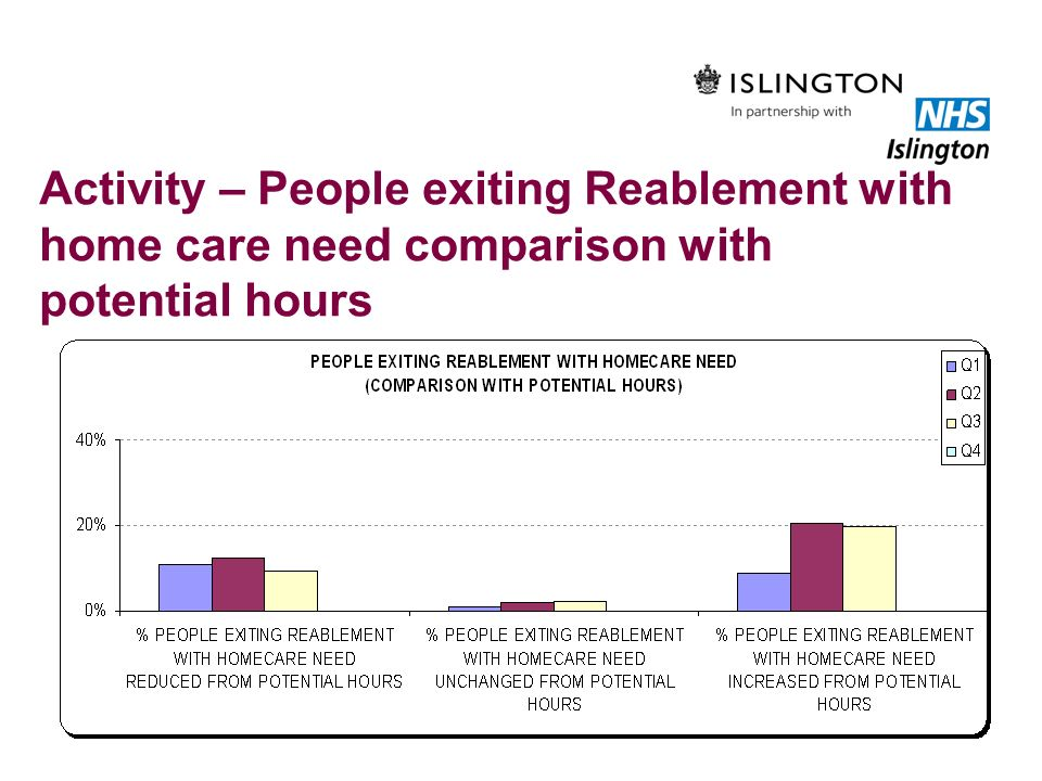 Activity – People exiting Reablement with home care need comparison with potential hours