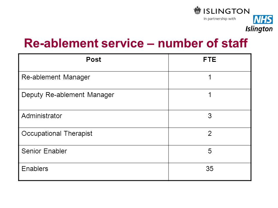 Re-ablement service – number of staff PostFTE Re-ablement Manager1 Deputy Re-ablement Manager1 Administrator3 Occupational Therapist2 Senior Enabler5