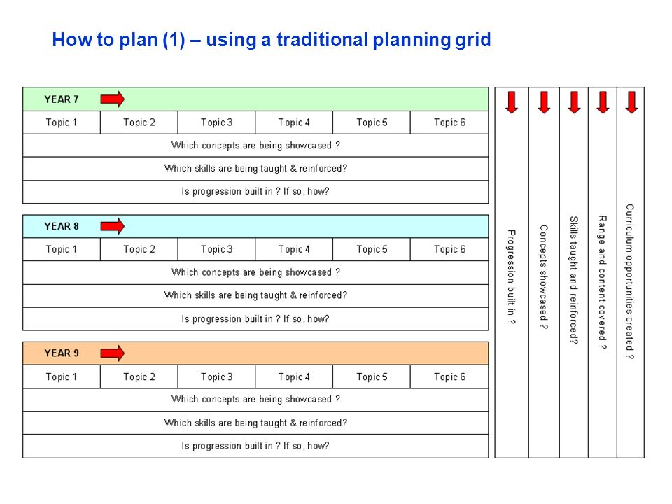 How to plan (1) – using a traditional planning grid
