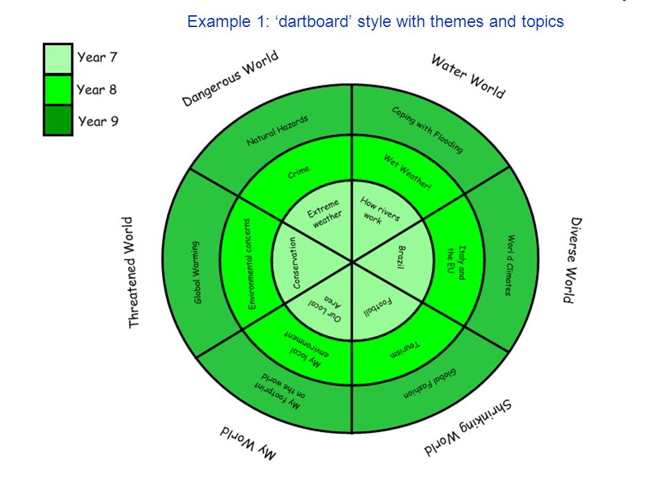 Example 1: dartboard style with themes and topics