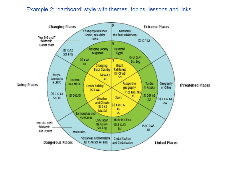 Example 2: dartboard style with themes, topics, lessons and links