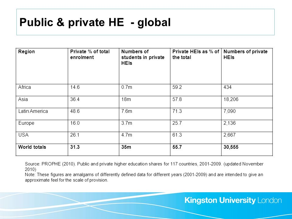 RegionPrivate % of total enrolment Numbers of students in private HEIs Private HEIs as % of the total Numbers of private HEIs Africa14.60.7m59.2434 As