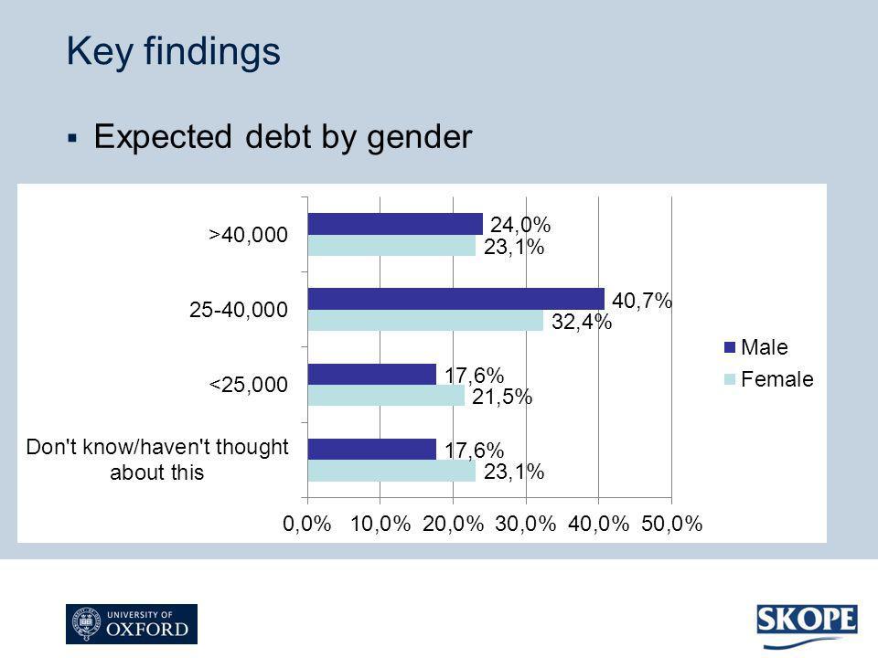 Expected debt by gender Key findings