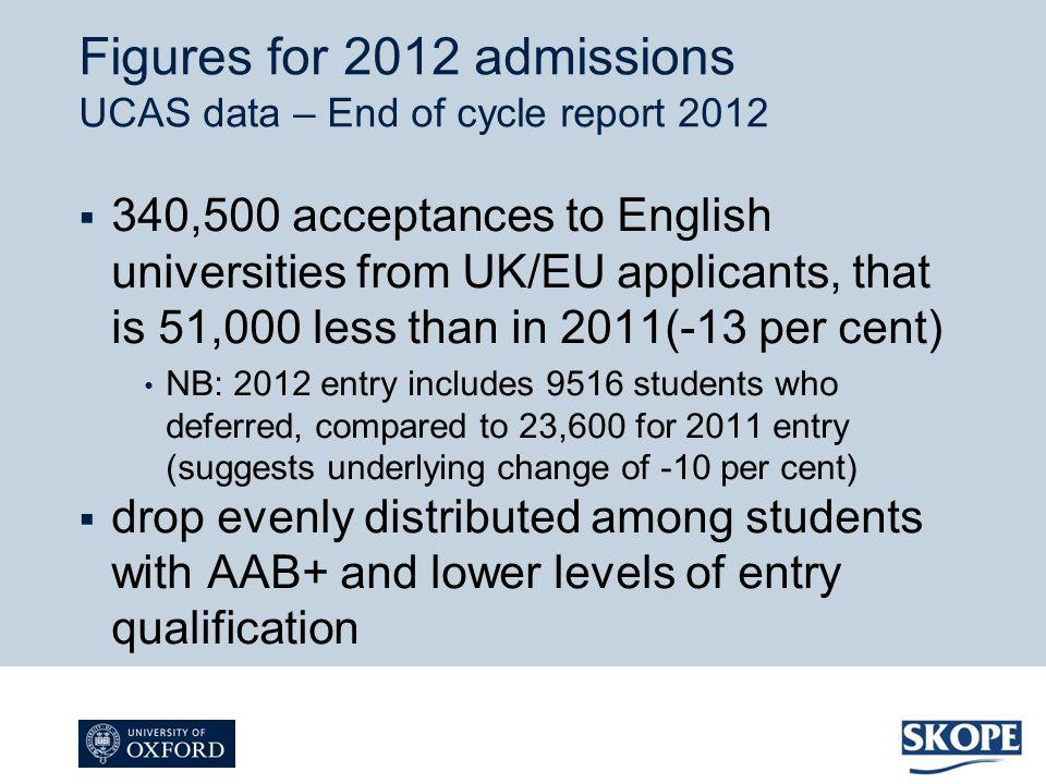 340,500 acceptances to English universities from UK/EU applicants, that is 51,000 less than in 2011(-13 per cent) NB: 2012 entry includes 9516 student