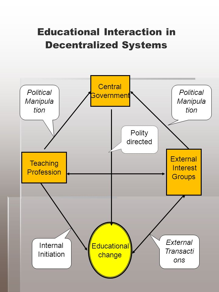 Educational Interaction in Decentralized Systems Central Government Teaching Profession External Interest Groups Educational change Polity directed Political Manipula tion Political Manipula tion External Transacti ons Internal Initiation