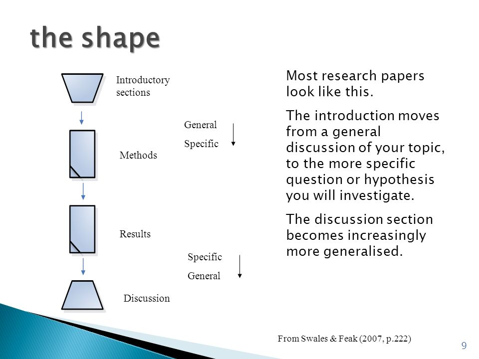the shape Most research papers look like this. The introduction moves from a general discussion of your topic, to the more specific question or hypoth