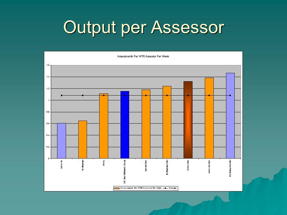 Output per Assessor